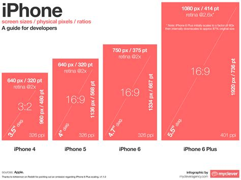 iphone screen ratio iphone screen sizes a guide for developers infographic