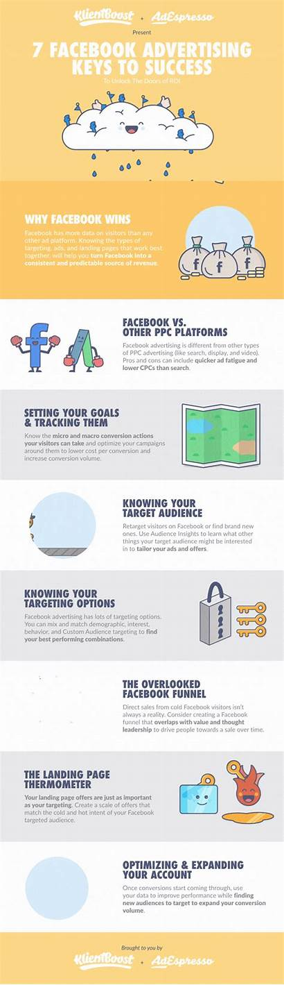 Successful Campaign Advertising Steps Infographic Ads Klientboost
