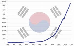 2015년 한국 GDP 세계 10위 안팎 - YouTube