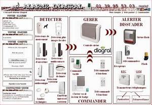 Test Alarme Maison : alarme diagral alarme sans fil ~ Premium-room.com Idées de Décoration