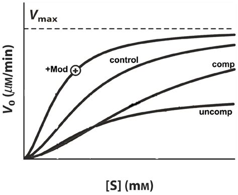Uncompetitive Inhibitor Reaction Coordinate Diagram For