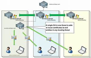 Certificate Enrollment Web Services In Active Directory