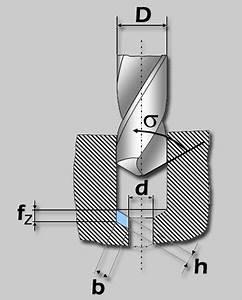 Schnittgeschwindigkeit Berechnen Bohren : g hringnavigator ~ Themetempest.com Abrechnung