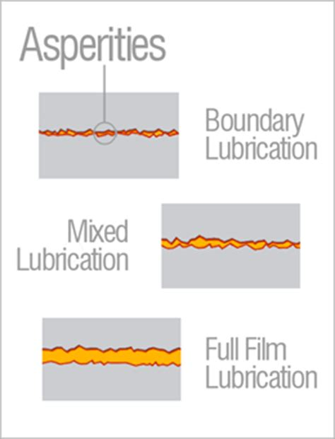 Full Form Of Flm by What Is Lubrication