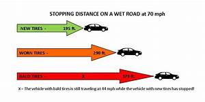 Stopping Distance Increases In The Rain