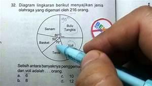 Prediksi Uasbn Sd 2015-diagram Lingkaran No 32