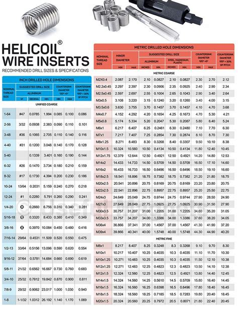 helicoil drill sizes specifications magnetic chart