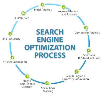 What Is Seo Optimisation by Importance Of Page Seo Seo