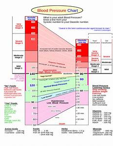 Low Potassium Foods Chart Summaries Of Blood Pressure Chart Free Download