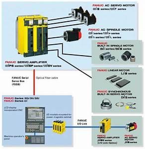 Cnc Fanuc Servo Wiring Diagrams
