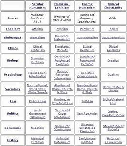Worldview Chart Truth And Reason