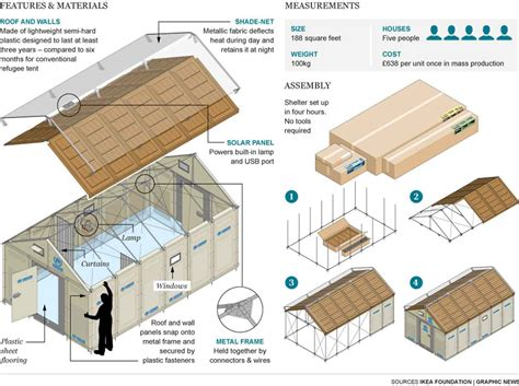 floor level bed frame ikea and unhcr come together to build a better shelter for
