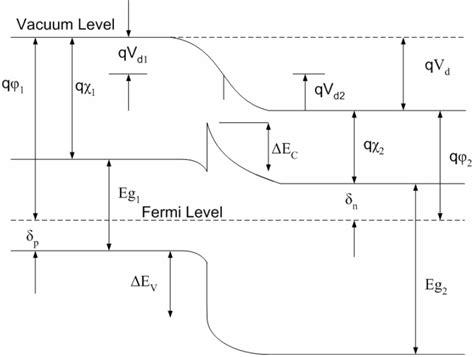 file diagram of band bending interfaces between two heterojunction