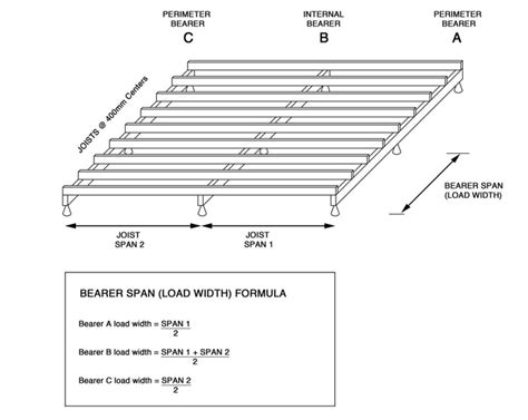 Deck Joist Spacing Nz by Image Gallery Joist Span Formula