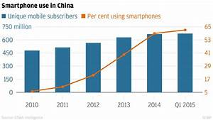 China has more smartphone users than US, Brazil, and ...