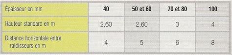 dimension standard carreaux cloison carrelage
