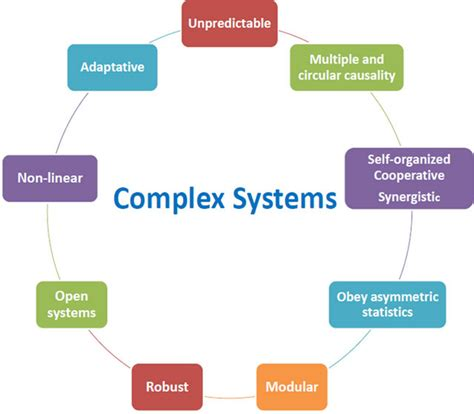 health systems  complex systems