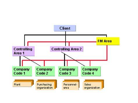 Sap Organizational Structure Josemulinohouseco