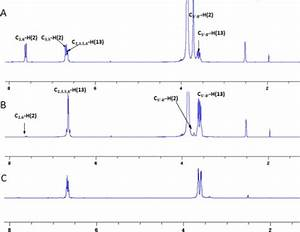 1h Nmr Analysis Of The Activationof 2  40 Mm  By H2o2