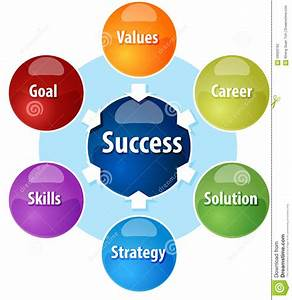 Success Components Business Diagram Illustration Stock