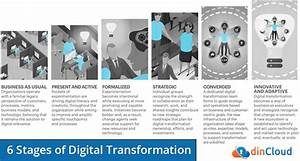 Stages of Digital Transformation | dinCloud