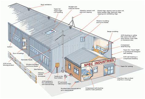 asbestos management plan hazmat asbestos