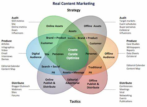 Leads A Defined Marketing Strategy_ content marketing the complete online guide to content