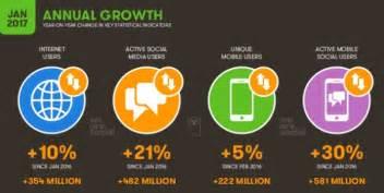 drive time customer service phone number global social media statistics summary 2017