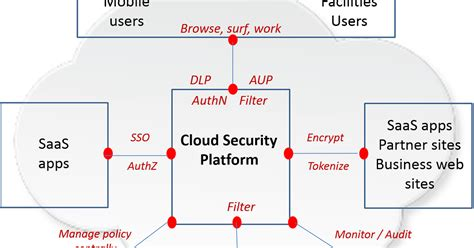 beyond the security architect beyond swgs cloud security platforms