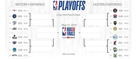 NBA Playoffs 2018 Bracket, Schedule, Dates, Times, Games ...