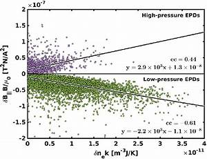 Linear Regression Between The Magnetic Pressure And