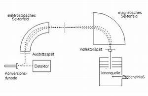 Zentrifugalkraft Berechnen : einf hrung in die massenspektrometrie german ~ Themetempest.com Abrechnung