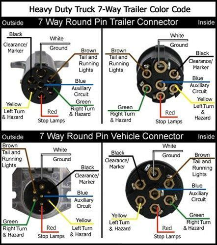 7 Wire Diagram by 7 Way Trailer Diagram How To Check Trailer Wiring