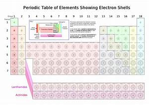 File Periodic Table Of Elements Showing Electron Shells