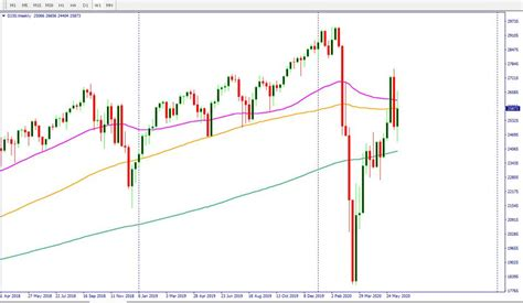 Dow jones index today djia live ticker dow jones quote, dow jones index market trends and buy sell stock signals, e mini dow jones, wilshire us reit index chart today dogs of the dow. Dow Jones Futures: Bolton's Book And US Jobless Claims In ...