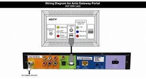 Shaw Equipment Information  Arris Gateway Tv Box    Portal