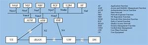Network Slicing And 3gpp Service And Systems Aspects  Sa  Standard
