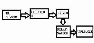 Remote Control For Home Appliances Circuit Diagram