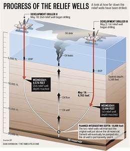 Diagram Shows Progress Of The Relief Wells