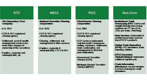 Spotlight: DTCC's Important Role in US Capital Markets ...