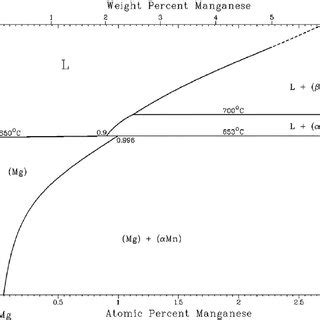 Mg Zn Phase Diagram by The Mg Zn Phase Diagram Scientific Diagram