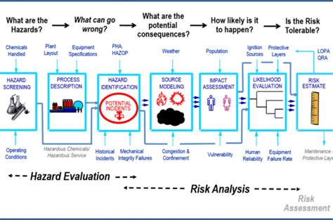 day risk analysis screening tool rast workshop aiche