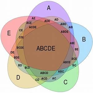 File Symmetrical 5-set Venn Diagram Svg