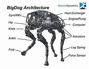 Google U0026 39 S Bigdog Robot Climbs And Balances  U0026gt  Engineering Com