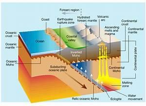 Volcano Formation - Volcanoes