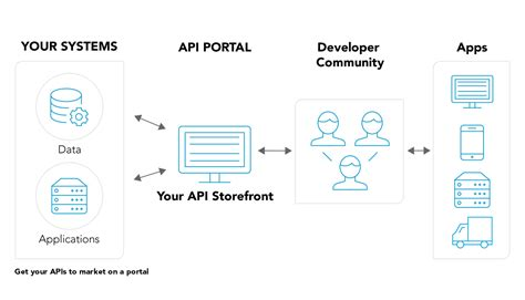 Api Management Developer Portal From Software Ag