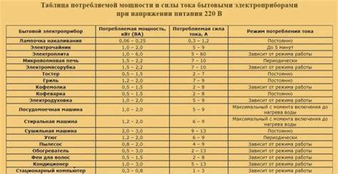 Как измерить потребляемую мощность домашних электроприборов . Электрик Инфо . Яндекс Дзен
