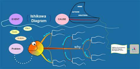 imindmap ishikawa fish bone diagram mind map biggerplate