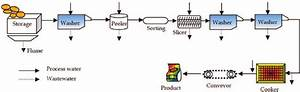 Process Flow Diagram For A Potato Chips Industry