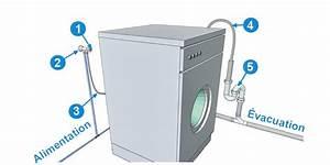 Machine A Laver Sans Raccordement : mat riel plomberie plomberie online ~ Premium-room.com Idées de Décoration